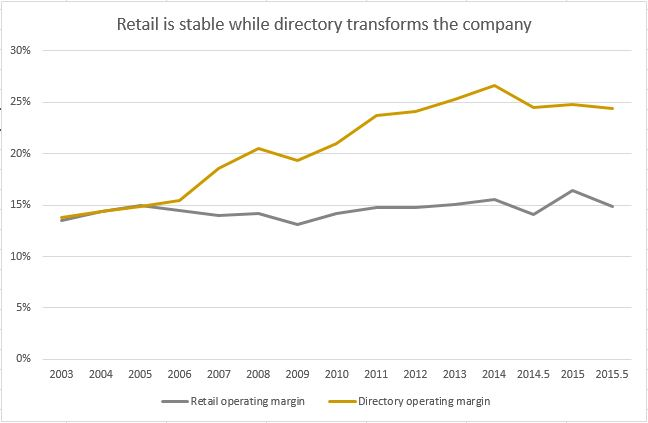 Retail and directory margins