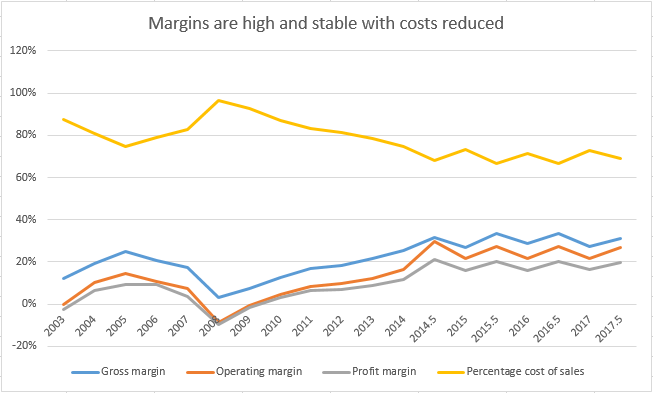 PHTM Overall Margins