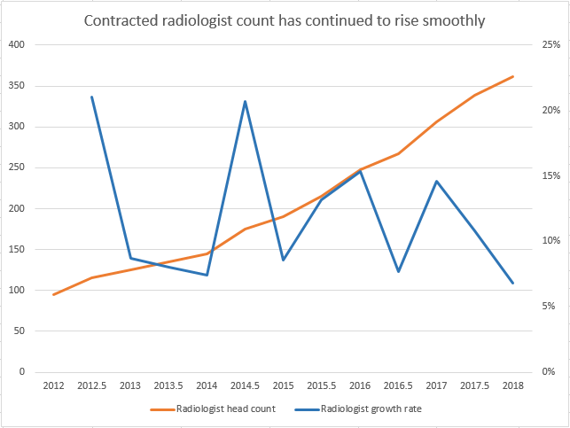 Radiologist Count