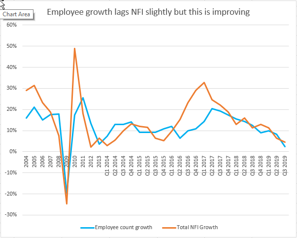 Employee and NFI growth rates